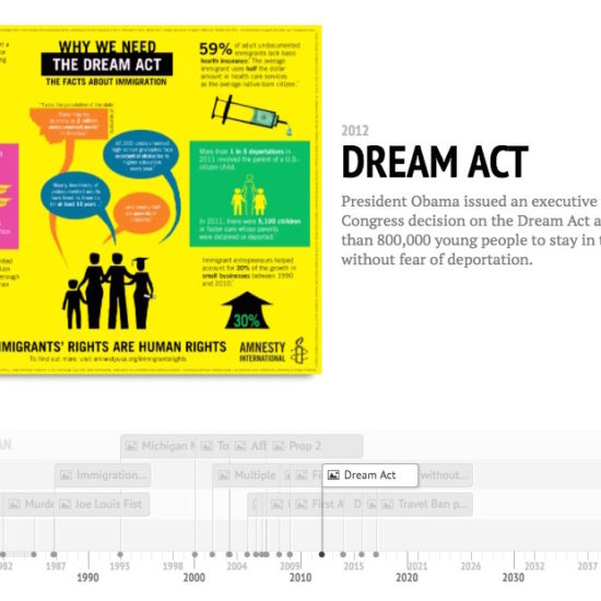 DREAM Act Infographic